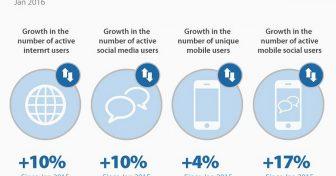 Internet-Trends 2018. Statistiken & Fakten aus den USA und weltweit