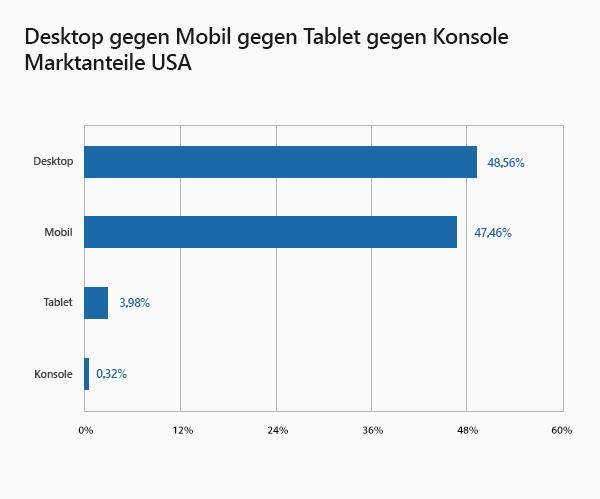 Desktop vs Mobile vs Tablet vs Console Market Share United States of America