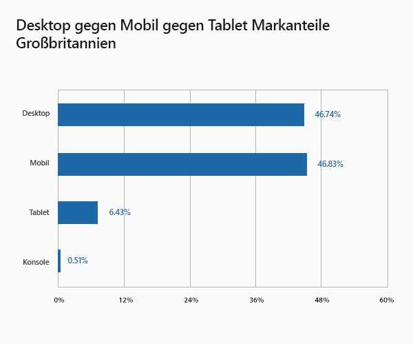 Desktop vs Mobile vs Tablet Market Share UK
